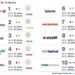 türkiyenin en degerli 10 markasi 2019